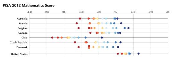 2014_OECDScores-future