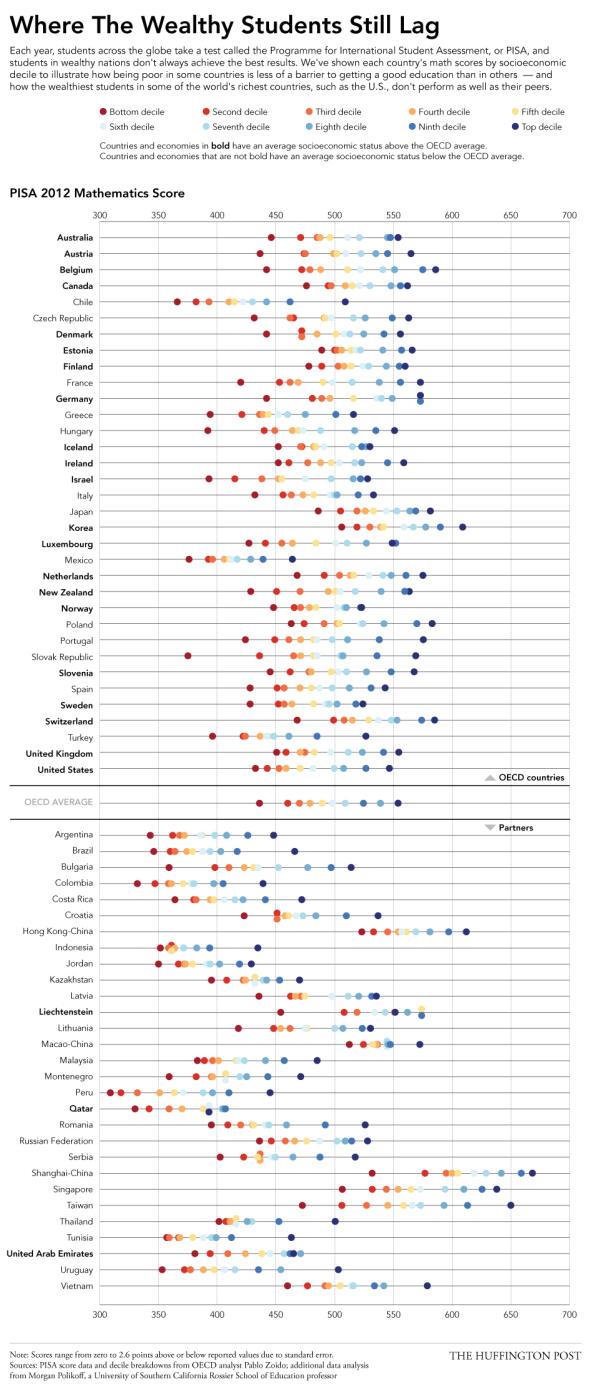 2014_OECDScores